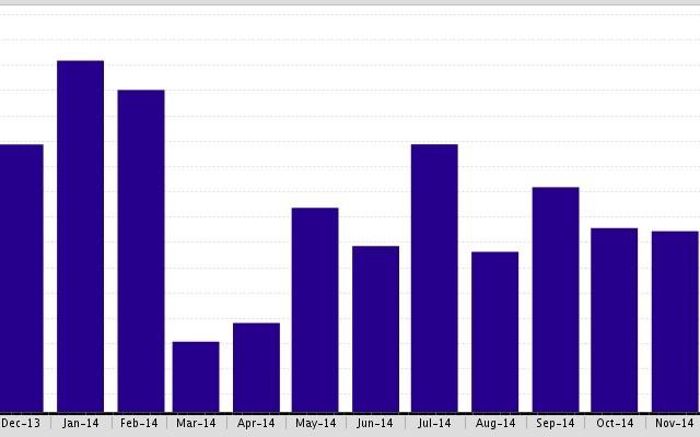 The Malibu SFR (Single Family Residence)  Average Days on Market has dropped 12%